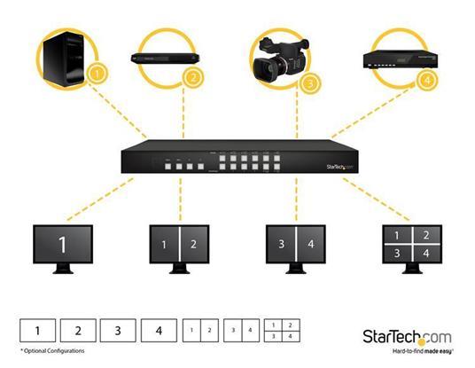 Distributore Matrice Switch HDMI 4x4 con opzione Picture and Picture (PAP) axischermo 080p commutatore video StarTech.com - 4