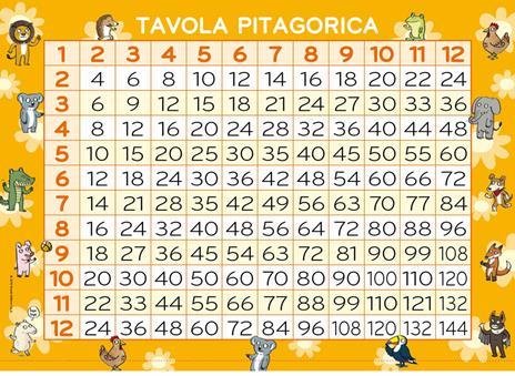 Il gioco segreto per imparare le tabelline. Con Poster - Pietro Sacchelli - 4
